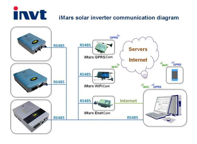 INVT iMars Solar Inverter Communication