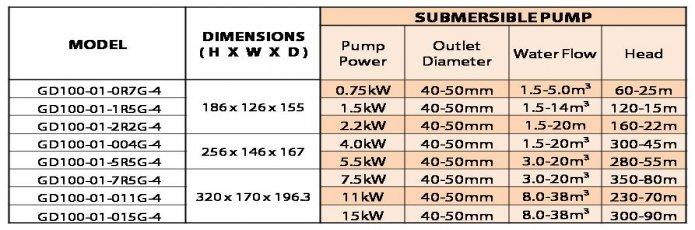 INVT Solar Pump PV Info