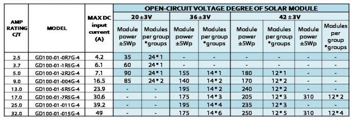 INVT Solar Pump PV Inverters