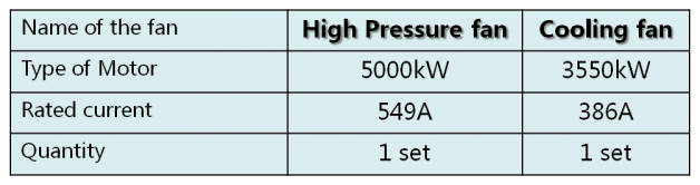 High Pressure & Cooling Fan Table INVT
